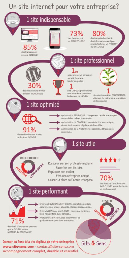 Infographie Création site web